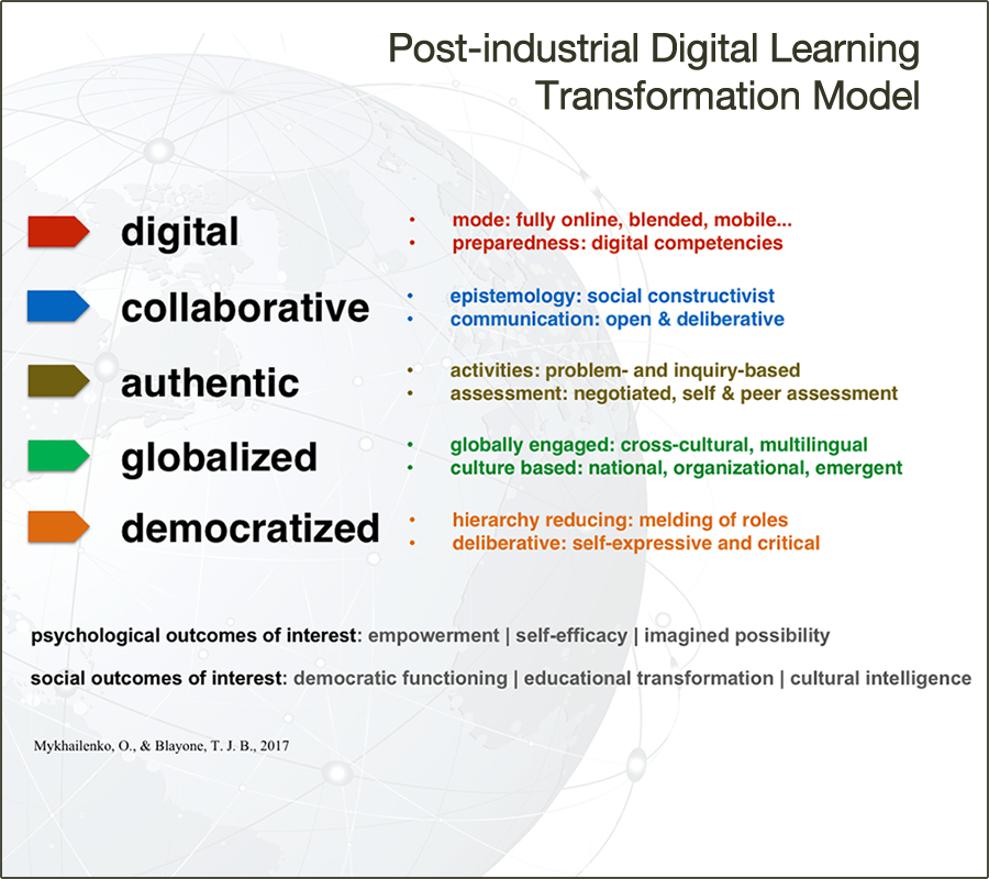 Post-Industrial Digital Learning Transformation Model